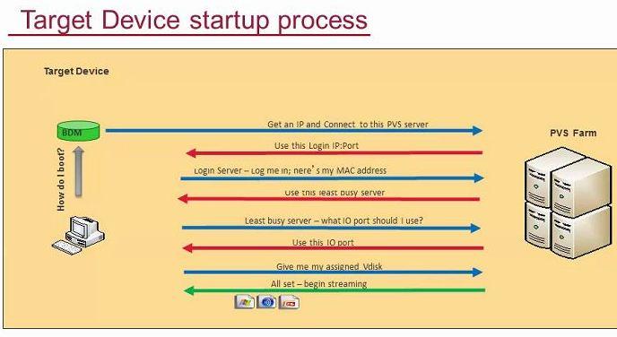 pvs stream process